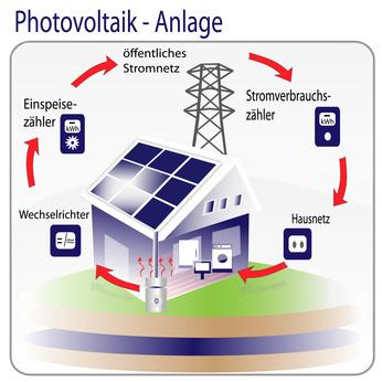 Photovoltaik nachrichten einspeisevergütung